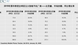 2019手机市场占有率和系统分布分析